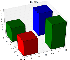 3d Chart Animation Example Of Animated 3d Bar Chart Using Matplotlib Animation