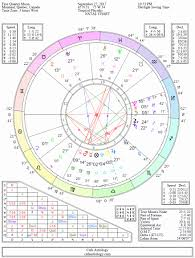 72 Prototypal What Is A Birth Chart Calculator