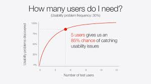 tips for better slide decks ted blog here are some examples users chart
