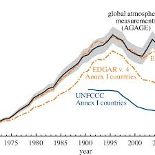 Top Down Global Emissions Of Carbon Tetrafluoride Cf 4