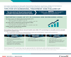 Std Signs And Symptoms Chart Canadian Guidelines On Sexually Transmitted Infections