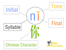 Pinyin 拼音 is the system used for transcribing the sounds of chinese words into the latin alphabet. Chinese Pronunciation The Complete Guide For Beginner