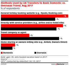 Book Chart Uk Methods Used By Uk Travelers To Book Domestic Vs Overseas