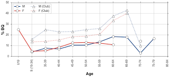 Minutes To Percentage Chart The Dublin City Marathon 2017 Running With Data Medium