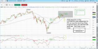 Learn Stock Chart Technical Analysis Learn Stock Trading How To Day Trade How To Read Stock Charts