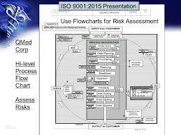 Process Flow Diagram Iso 9001 Wiring Diagram Set