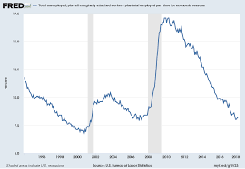 U 3 And U 6 Unemployment Rate Long Term Reference Charts As
