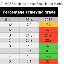Exam Grades Chart Gcse Results 2017 Subject Tables For England