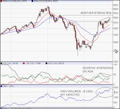 Icharts In Charts Old Html Current Situation Of Stock Market What Should You Do Now