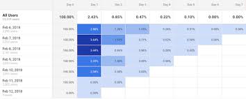 How To Make A Cohort Chart In Excel How To Build A Cohort Analysis In Google Analytics