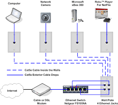 how to install an ethernet jack for a home network fishing cable wired home network at Home Wired Network Diagram Comcast Router