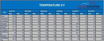 Bhutan Temperature Chart Clothing Gears Guide For Cultural Tours In Bhutan