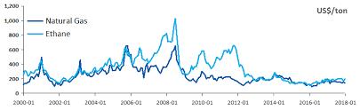 Historical Ethane Price Chart Braskem Investor Relations