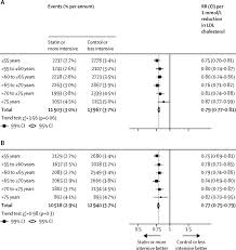 Statin Strength Chart Efficacy And Safety Of Statin Therapy In Older People A