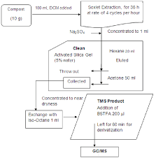 Flow Chart For The Complete Extraction And Cleanup Process