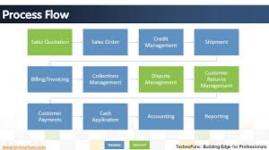 Order To Cash Process Flow Chart Introduction To Order To Cash Process