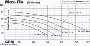 Hayward Pool Pump Selection Guide