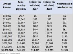 Irs Payment Chart 2018 New Irs Tax Withholding Tables Mean Your Paycheck Might Be