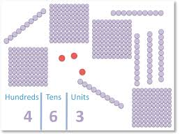 Hundreds Tens Units Chart Hundreds Tens And Units Maths With Mum