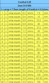 Fused Clapton Ohm Chart Vape Coil Wrap Chart Www Bedowntowndaytona Com