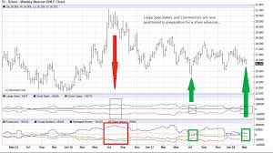 The Problem With The Tsx Venture Exchange Kdx Kldx Trevf Tv