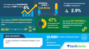 Global Defense Defense It Spending Market Size Research Report And Industry
