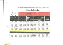 Moog Spring Chart Need Your Opinion Gents Turbo Buick Forum Buick Grand