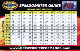 Speedo Gear Chart Mopar Speedometer Pinion Numbers