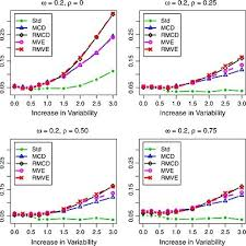 Probability Of Signal For Robust Mewmsl1 Control Chart For M