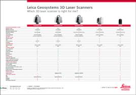 Leica Geosystems 3d Laser Scanners
