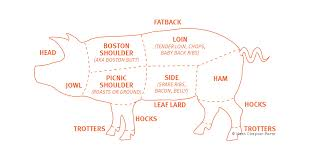 Lean Cuts Of Pork Chart How Much Meat You Can Expect From A Whole Pig