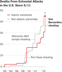 a nation wonders when bloodshed becomes terrorism the new york times what investigators know about the san bernardino shooting