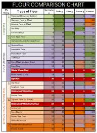 Gluten Free Flour Conversion Chart Flour Chart How Gluten Free Flours Compare For Carbs And