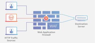 Wat is een DDoS-aanval - en hoe kunt u die voorkomen?