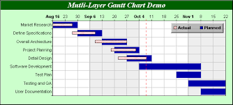 Gantt Chart Milestone Symbol Chartdirector Chart Gallery Gantt Charts
