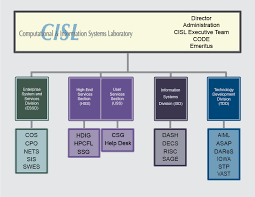 General Dynamics Org Chart Cisl Org Chart Computational Information Systems Laboratory