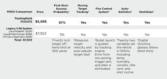 Leupold Scope Comparison Chart Trackingpoint Announces Breakthrough Pricing With