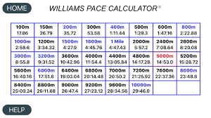 Track Workout Pace Chart Williams Pace Calculator Track And Road Running Pace Calculator