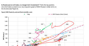 Msci Russia Index Chart This Is The Wackiest Russia Chart Youll Ever See