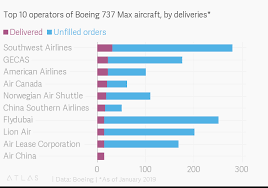 Top 10 Operators Of Boeing 737 Max Aircraft By Deliveries