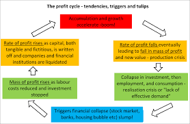 the marxist theory of economic crises in capitalism part two profit cycle