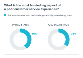 What Is Good Customer Service Definition Data 11 Qualities