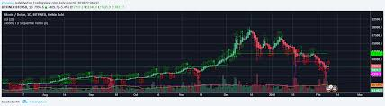 Gloomy Td Sequential Remix Indicator By Gloomog Tradingview