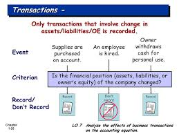 chapter 1 24 using the basic accounting equation transactions are a business s economic events recorded
