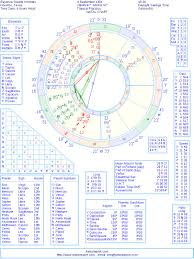 Beyonce Natal Birth Chart From The Astrolreport A List