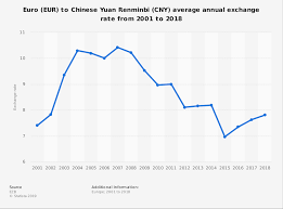 Cad To Rmb Chart Eur Cny Average Annual Exchange Rate 2001 2018 Statista