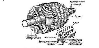 Реферат Устройство конструкция и разновидности синхронных машин  Рисунок 2 Схема устройства синхронной машины с неявнополюсным ротором