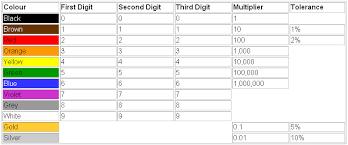 resistors resistor symbols colour code tolerance power ratings resistor colour code