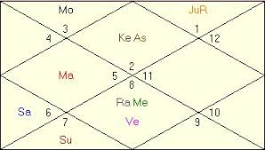 South Indian Birth Chart Predictions What Is Balarishta In Vedic Astrology