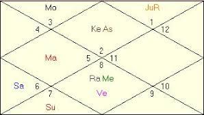 What Is Balarishta In Vedic Astrology